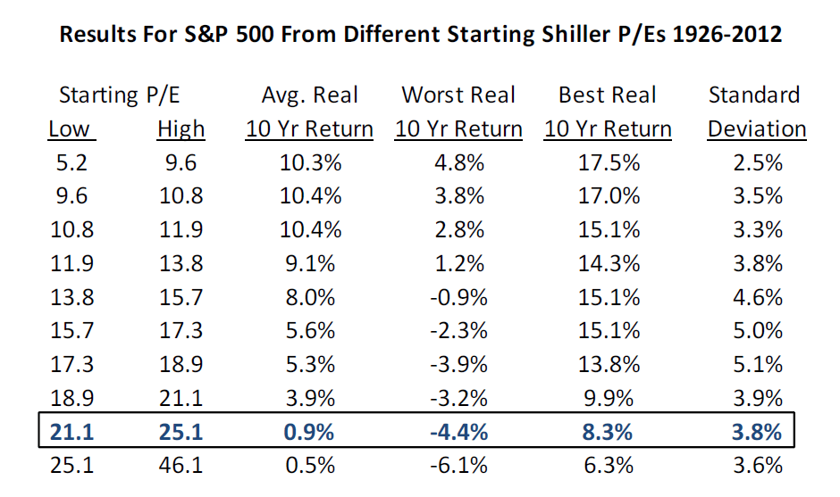 CHART OF THE DAY: S&P 500, Shiller PE & Forward-Looking Returns - Cliff Asness Guide to CAPE implied future returns