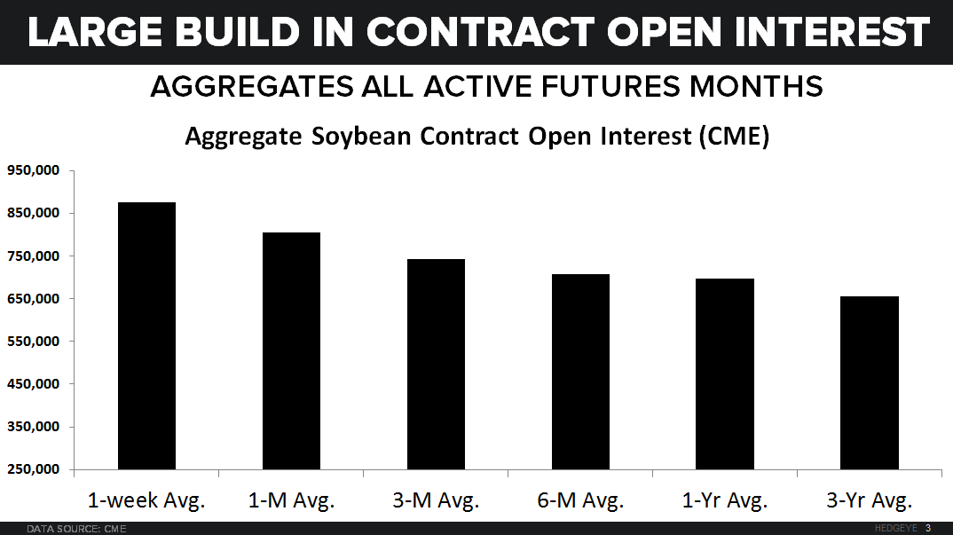 Jumping Beans - Key Call-Outs (SOYB, CORN, AGU) - Open interest