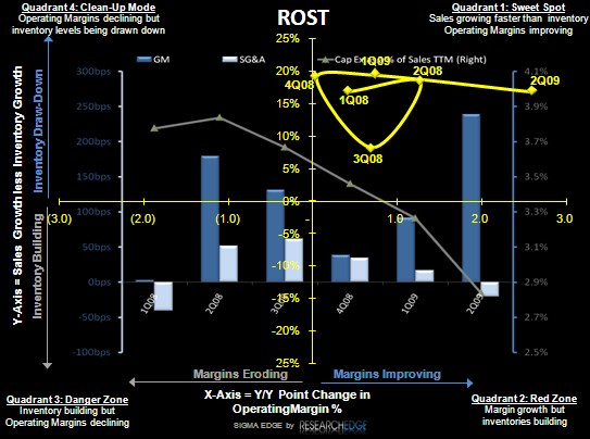 Retail Chart of The Day: ROST - ROST SIGMA CHART