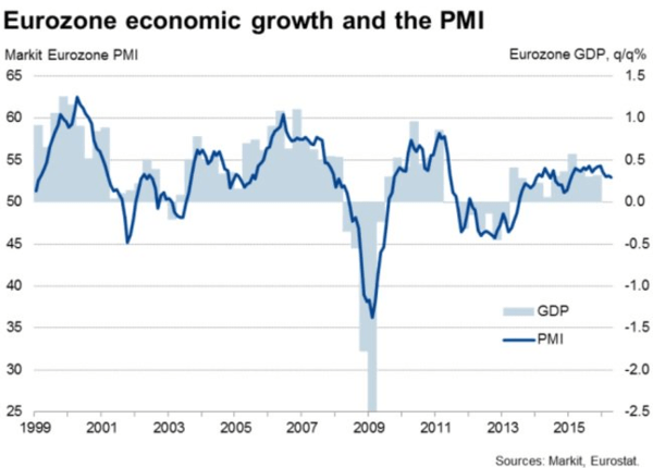 Slow Global Growth Snails - eurozone