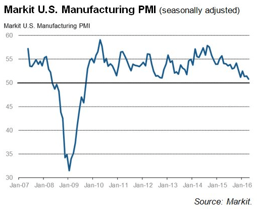 Slow Global Growth Snails - us pmi