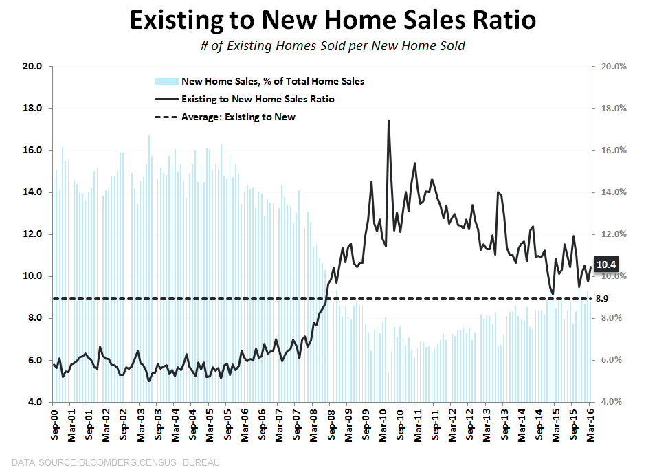 New Home Sales | Stagnation - EHS to NHS Ratio