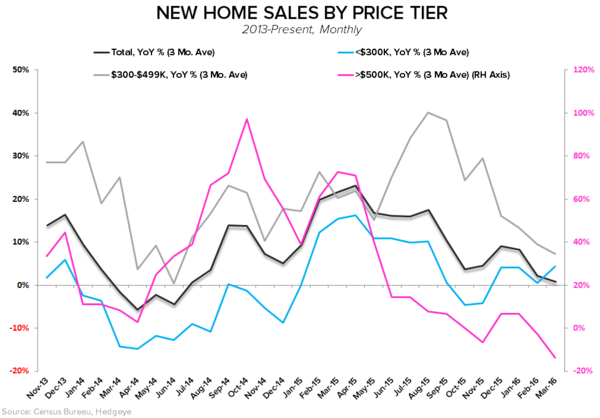 New Home Sales | Stagnation - NHS By Price Tier YoY