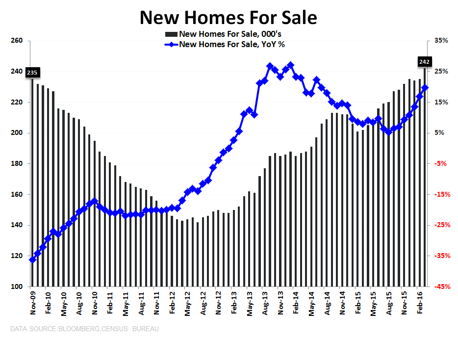 New Home Sales | Stagnation - NHS Inventory