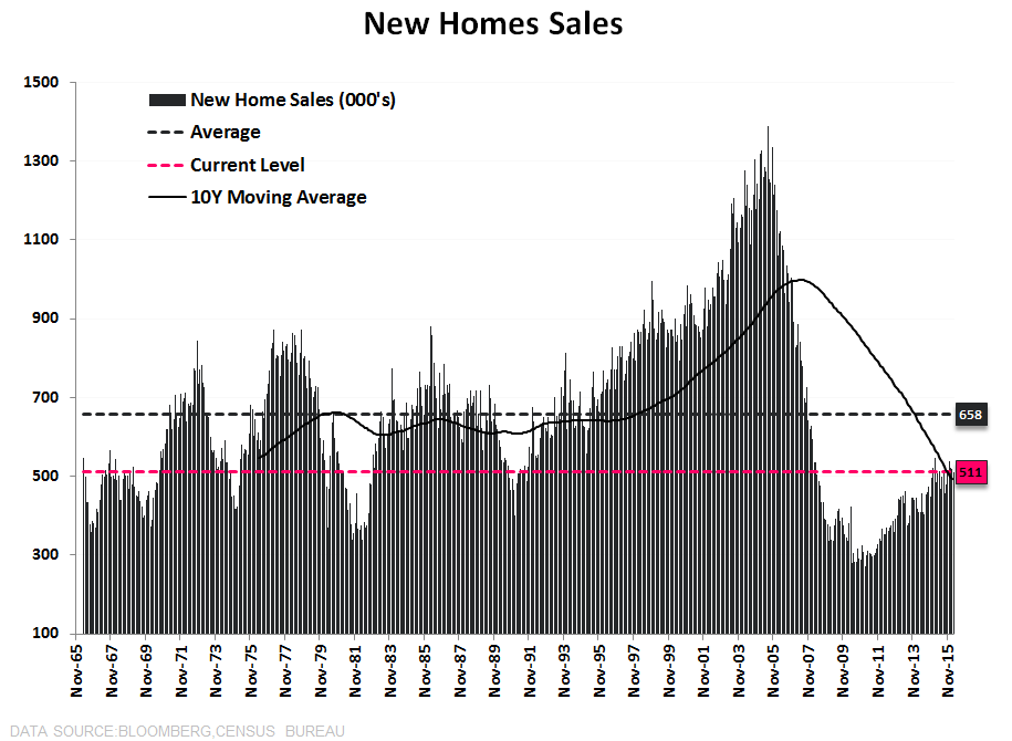 New Home Sales | Stagnation - NHS LT