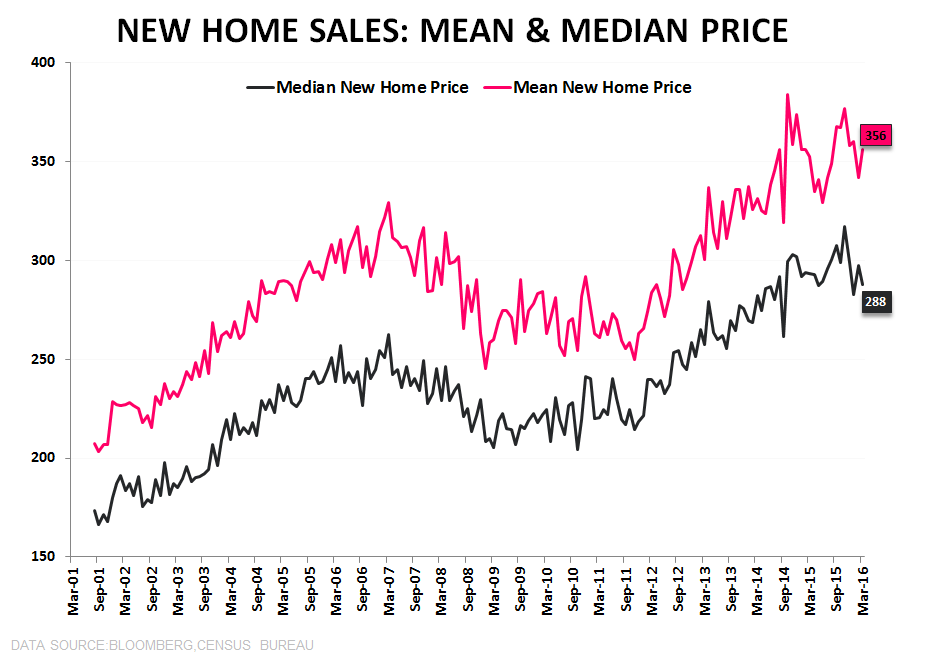 New Home Sales | Stagnation - NHS Mean   Median Price