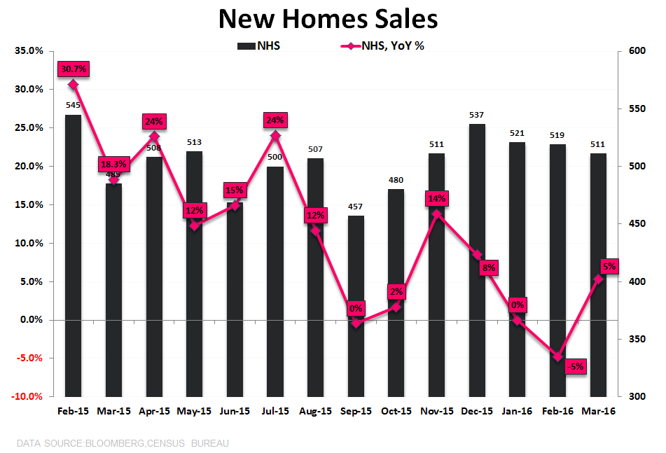 New Home Sales | Stagnation - NHS Units   YoY TTM