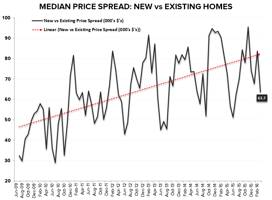 New Home Sales | Stagnation - NHS vs EHS Price Spread