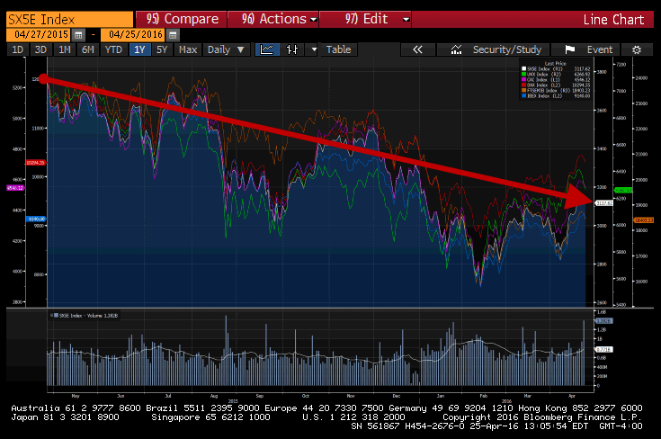 An Uncomfortable Market Truth In Europe - europe stocks