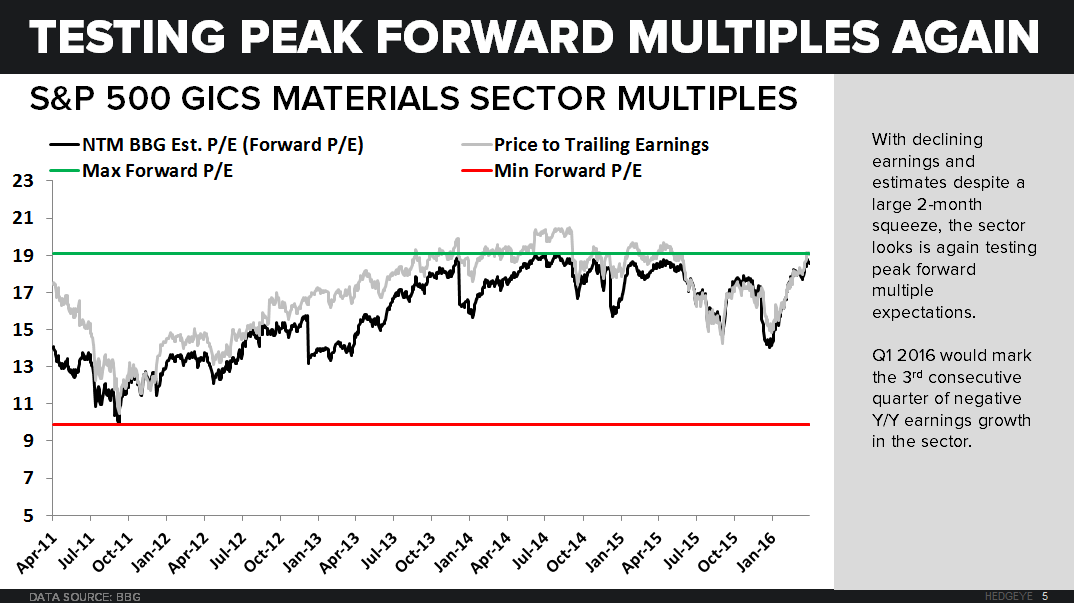 Earnings & Expectations - Key Call-Outs (Peak Forward Multiples) - PE Chart