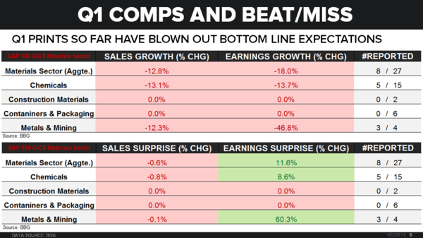 Earnings & Expectations - Key Call-Outs (Peak Forward Multiples) - Q1 COmps