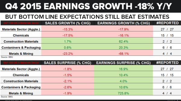 Earnings & Expectations - Key Call-Outs (Peak Forward Multiples) - Q4 15 Comps