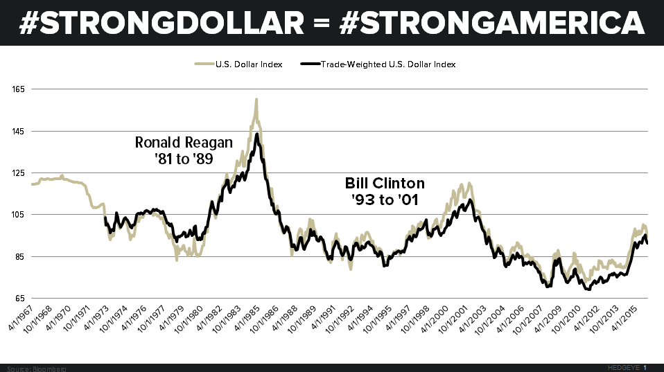 Washington Needs to Wake Up! Strong Dollar = Strong America - strong dollar strong america