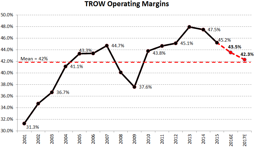 T. Rowe Price (TROW) | Compressing Margins - chart7