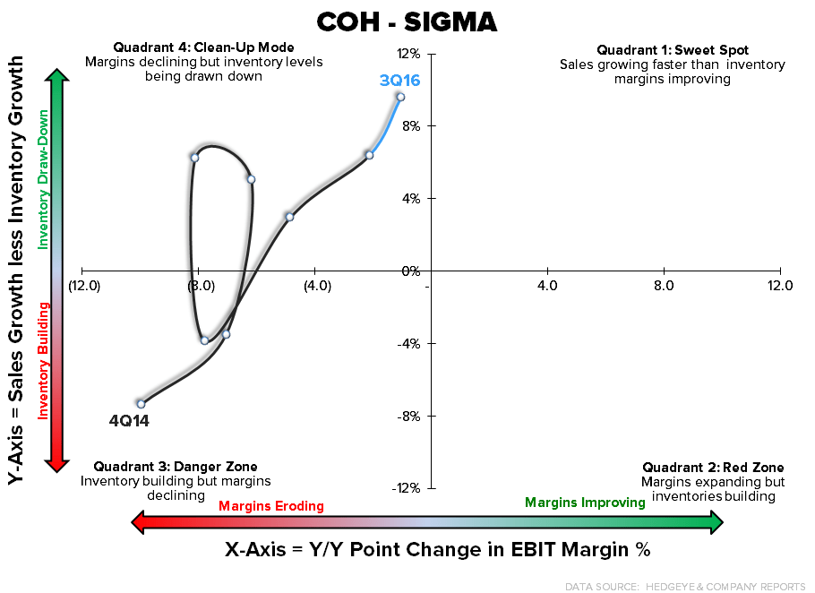 COH | Objects in Motion Remain in Motion - 4 26 2016 COH sigma chart1