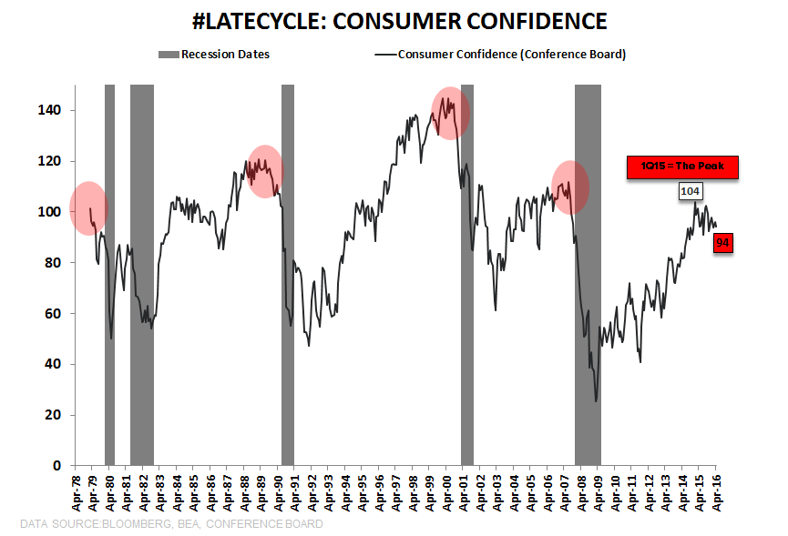 CHART OF THE DAY | Consumer Confidence: Elevator Up, Then ... Crash - CoD Confidence