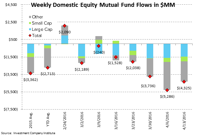 [UNLOCKED] Fund Flow Survey | Eh-Merging Markets...Back To Weakness - ICI2