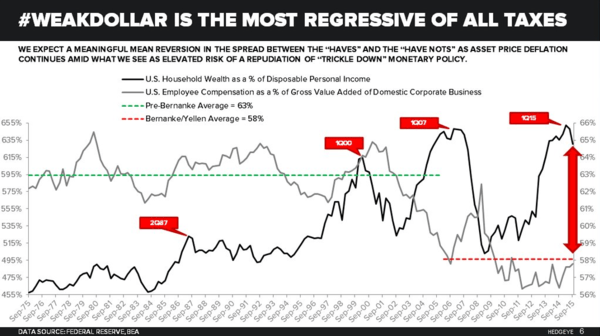 The Most Regressive Tax Of All? A Weak Dollar - dale weak dollar