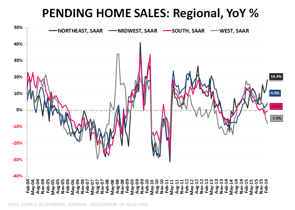 PHS | What's the Catalyst? - PHS Regional YoY