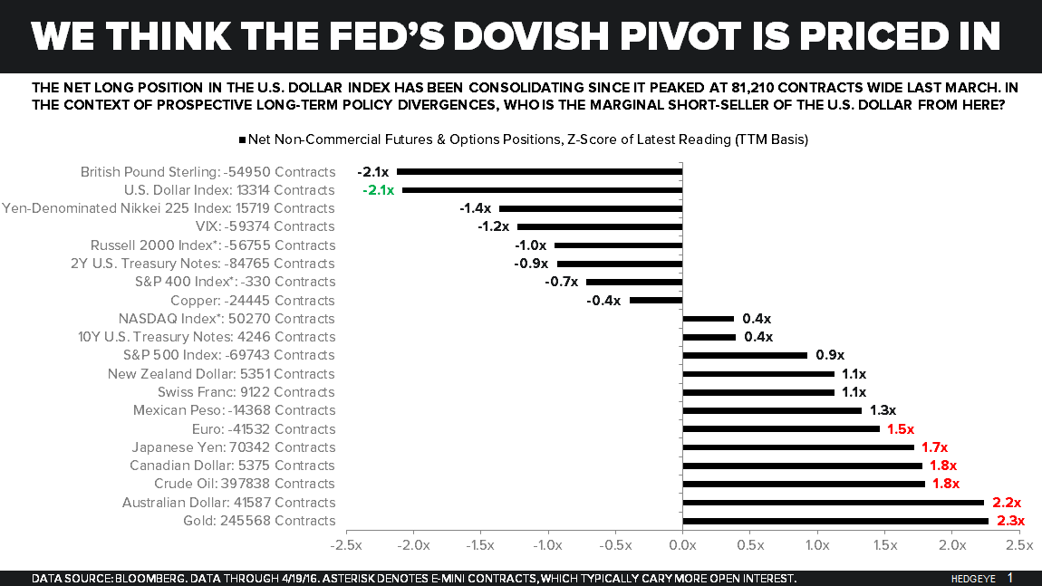 CHART OF THE DAY: A Review Of Crowded 'Dovish Fed' Positioning - 4 28 Chart of the Day