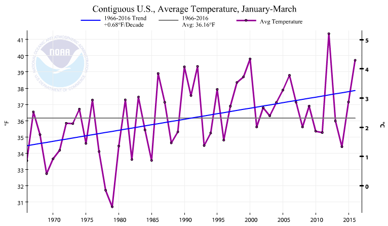 Finally, Some Differentiated Thoughts on Q1 GDP… - 1Q16 National Average Temperature