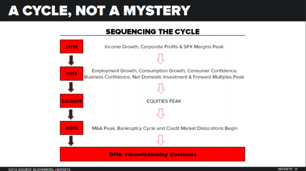 Finally, Some Differentiated Thoughts on Q1 GDP… - A Cycle  Not A Mystery