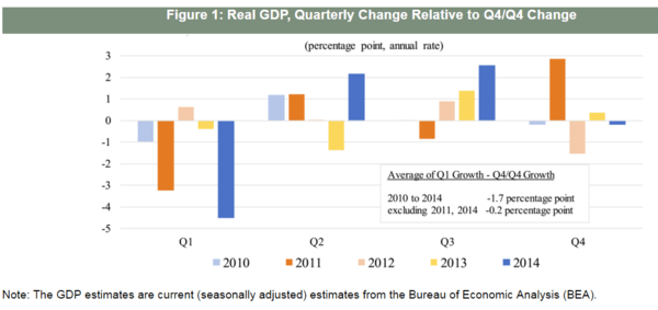 Finally, Some Differentiated Thoughts on Q1 GDP… - FOMC  1
