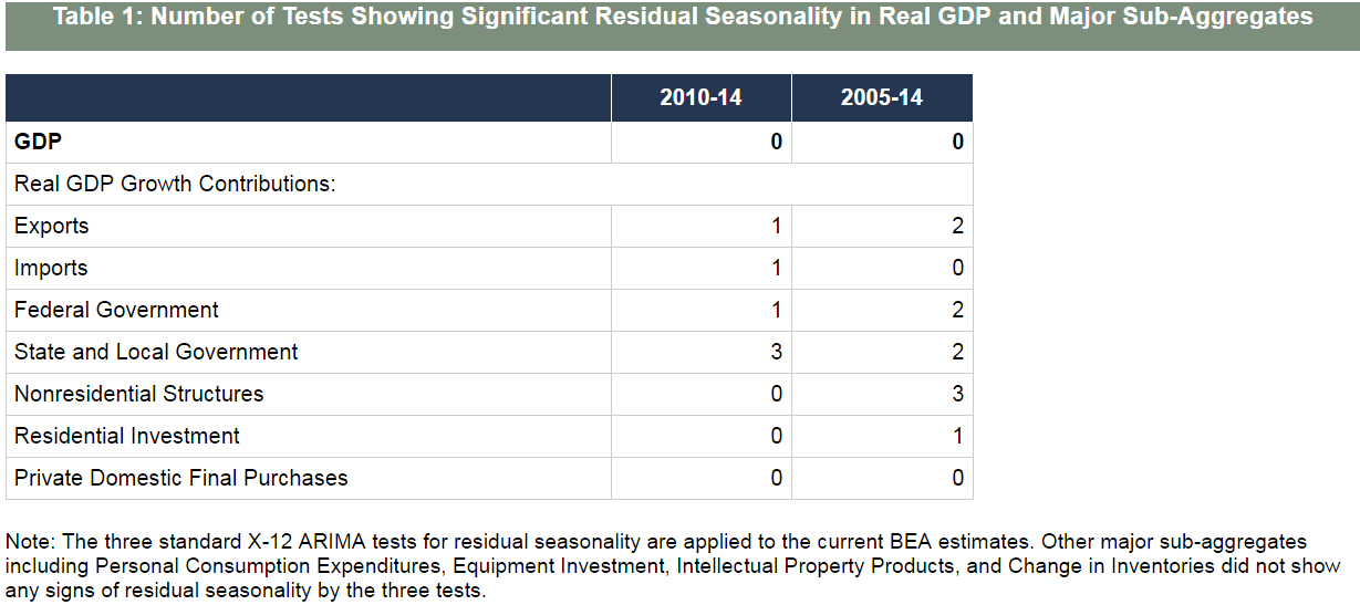 Finally, Some Differentiated Thoughts on Q1 GDP… - FOMC  2