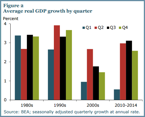 Finally, Some Differentiated Thoughts on Q1 GDP… - FRBSF  1