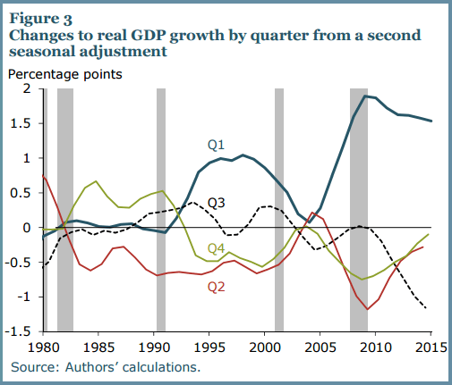 Finally, Some Differentiated Thoughts on Q1 GDP… - FRBSF  2