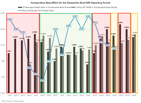 Finally, Some Differentiated Thoughts on Q1 GDP… - GDP COMPS