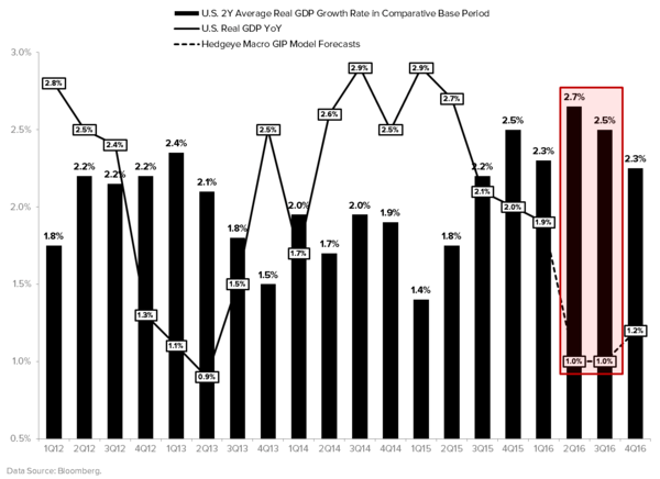 Finally, Some Differentiated Thoughts on Q1 GDP… - GDP Estimates