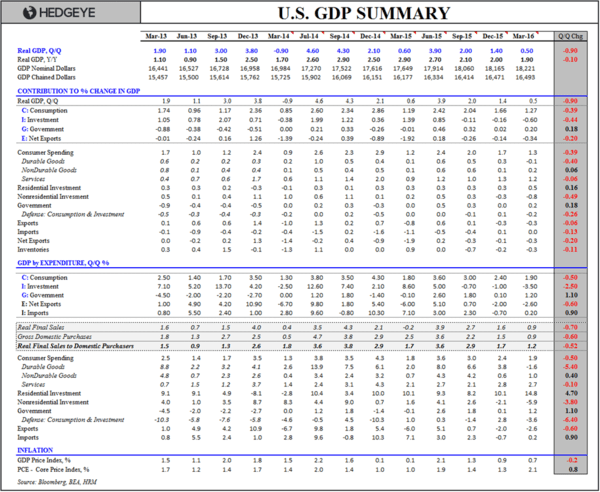 Finally, Some Differentiated Thoughts on Q1 GDP… - GDP Summary Table