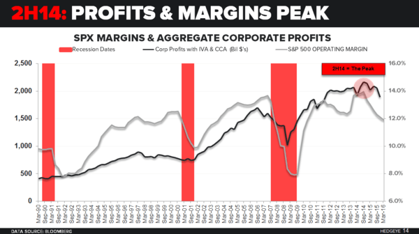 Do Earnings Matter? - Corporate Profit Peak