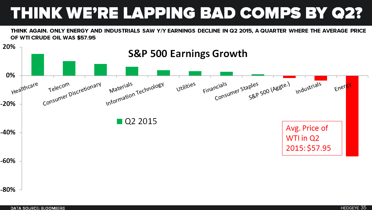 Do Earnings Matter? - Q2 2016 Comps