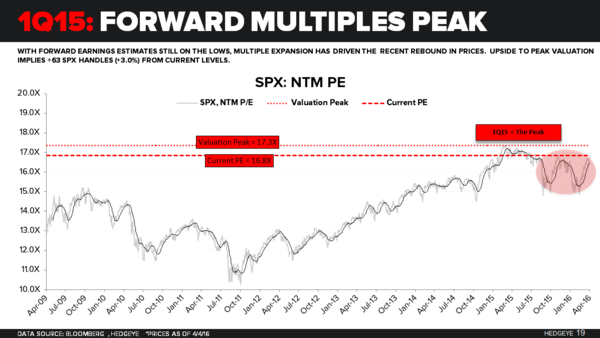 Do Earnings Matter? - S P 500 NTM Multiples