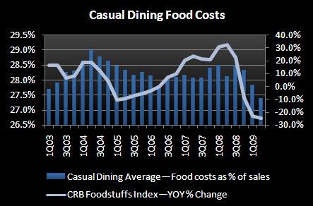 CASUAL DINING - NOW AND THEN - CD Food costs vs CRB 2Q09
