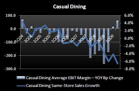 CASUAL DINING - NOW AND THEN - CD margins vs SSS growth 2Q09