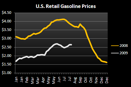 CASUAL DINING - NOW AND THEN - Gas Prices