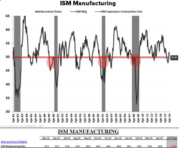 What About ISM Manufacturing? Still Falling - update on ISM manufacturing