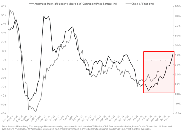 Post Stabilization, Are You Now Too Sanguine On China? - China Inflation Model