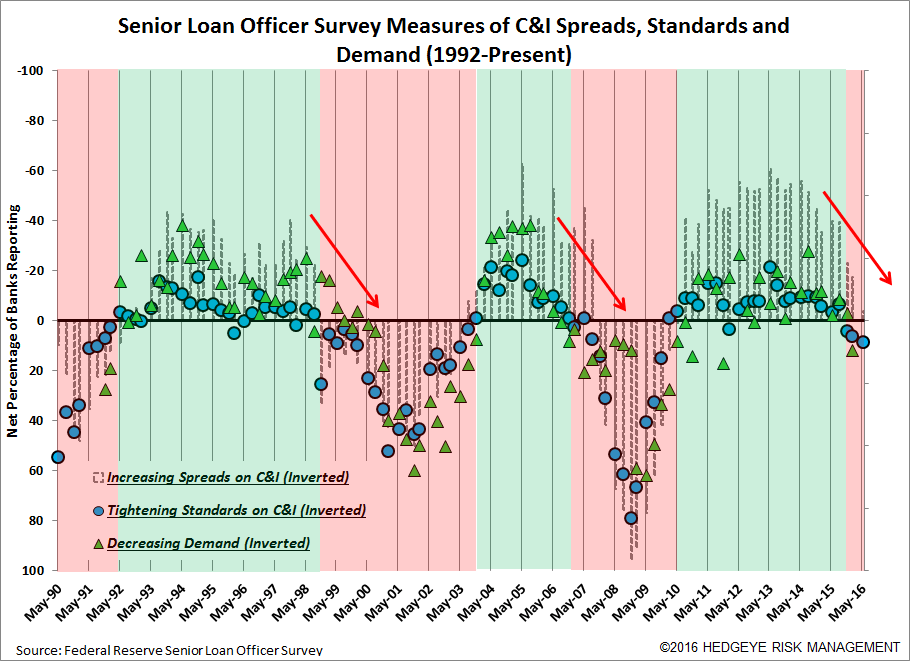 2Q16 Senior Loan Officer Survey | Battleship Hit - SLOOS15