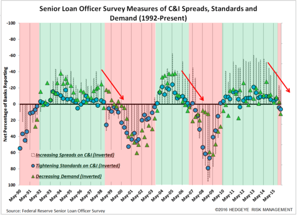 Credit Cycle = Past Peak | 2Q16 Senior Loan Officer Survey - C I Indicators