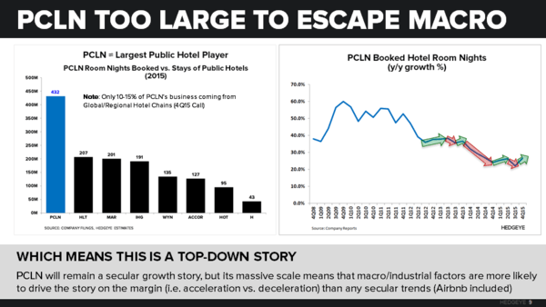 PCLN | Beta Test - PCLN   Room Nights Slide