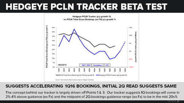 PCLN | Beta Test - PCLN   Tracker 1Q16 slide v1