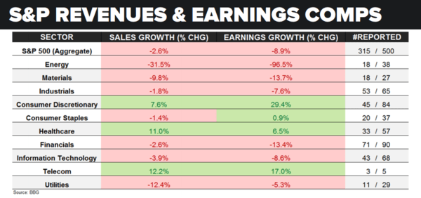 An Unsettling Update On Earnings Season - s p earnings update