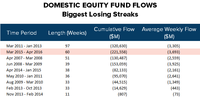 [UNLOCKED] Fund Flow Survey | Not The Longest But The Fastest - ICI20
