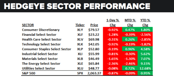 The Daily Macro Market Data Dump: Wednesday - s p sector 5 4