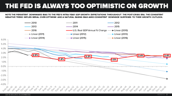 5 CHARTS: Fed Forecasters Flat-Out Wrong - fed overoptimism