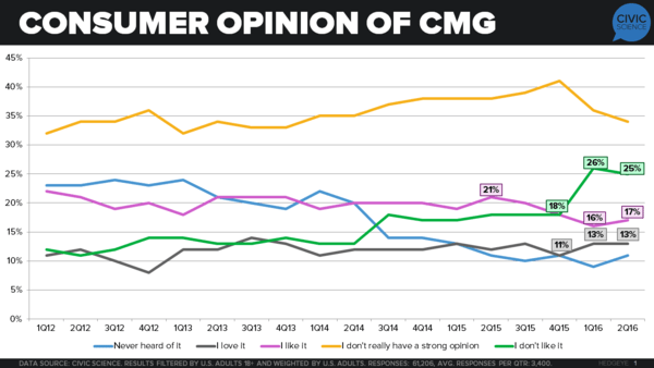 A Chipotle Brand Survey Update (via CivicScience) | $CMG - chipotle survey